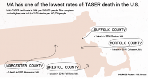 A graphic of Massachusetts shows that the state has one of the lowest rates of taser deaths in the country.