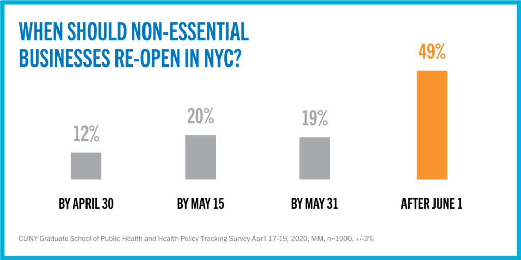 Poll results: when should non-essential businesses re-open in NYC?