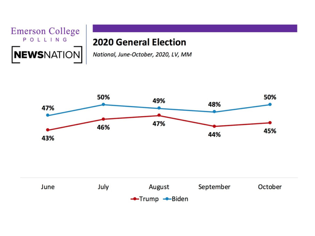 line graph showing Biden ahead of Trump