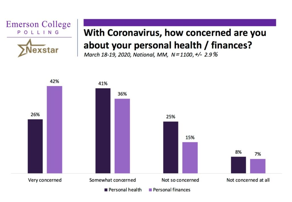 Poll results: With coronavirus, how concerned are you about your personal health/finances?
