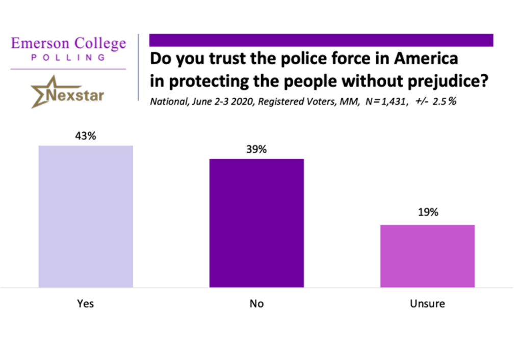 Poll results: do you trust America's police force to protect people without prejudice?