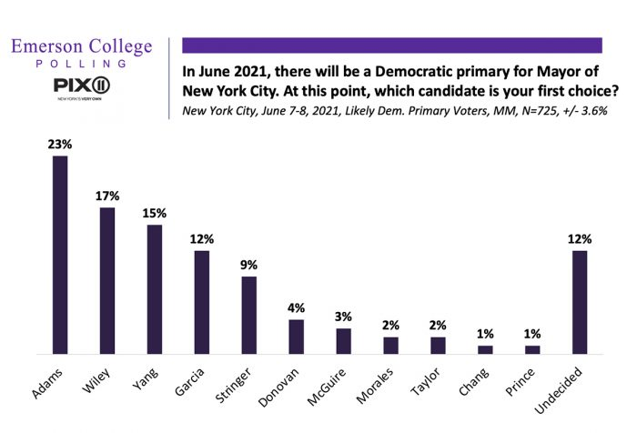 A bar graph of an Emerson Polling poll about the New York City mayoral race