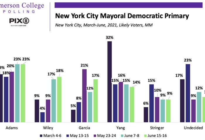 a bar graph showing Emerson Polling results of the New York City Democratic Party mayoral primary